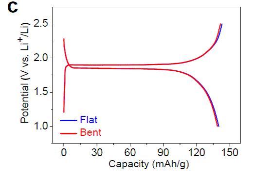 (a)基于三维石墨烯网络结构的柔性锂离子电池的实物
