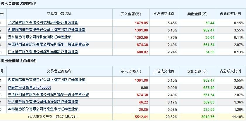 9.24龙虎榜 金亚科技 300028 股吧 东方财富网股吧 -9.24龙虎榜