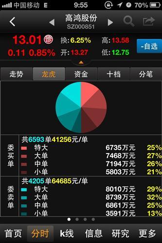 看看龙虎榜吧 高鸿股份 000851 股吧 东方财富网股吧 -看看龙虎榜吧
