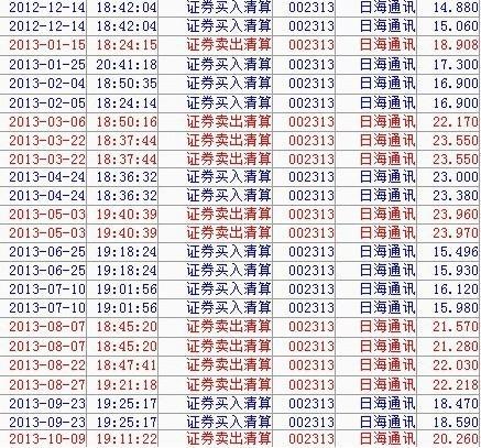 要图要真像 那就晒晒我的交易记录_日海通讯(