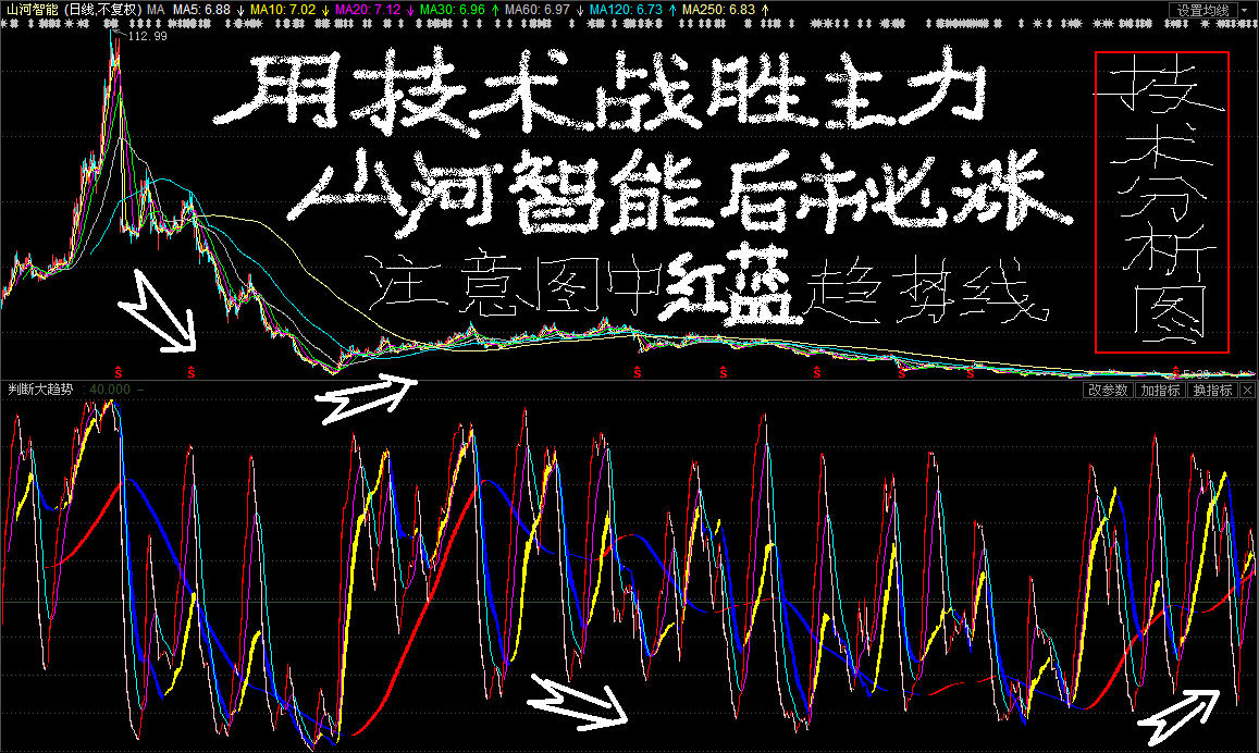 散户用技术战胜主力——我的山河智能技术指标分析图:现在就是图片