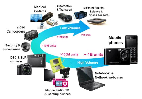晶方科技核心技术 涵盖了几乎所有智能高科技领域,大家可以看看