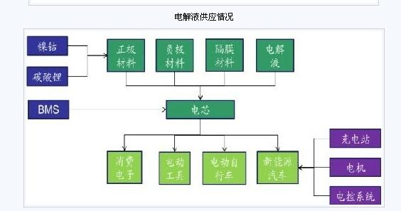 钴酸锂材料结构