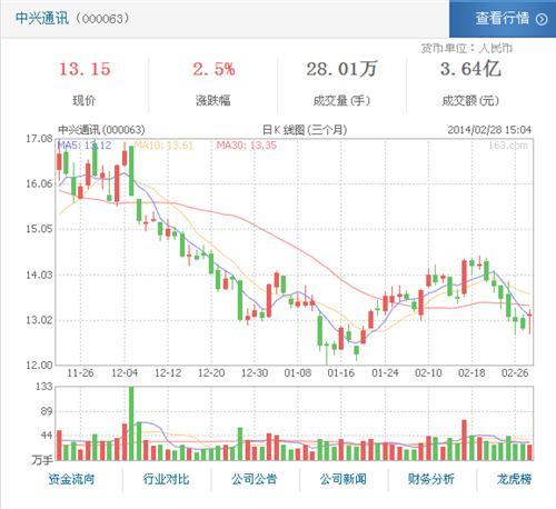 中兴通讯中标中国移动100G OTN集采项目_中
