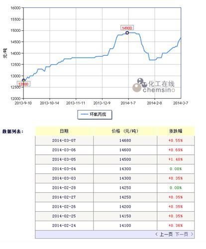 2月20日中海精细丙烷停出