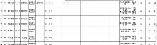 上市公司并购重组行政许可申请基本信息及审核进度表(截至2014年6月6日) - 稀土天使 - 稀土天使的博客