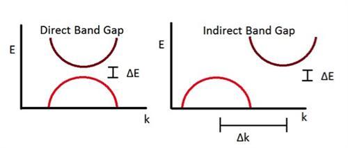 图1:黑磷的原子结构图