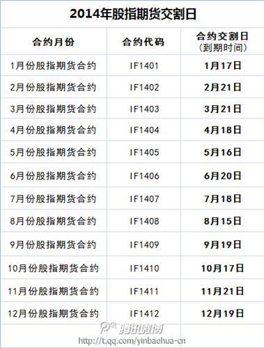 2018年3月份的股指期货交割日是哪一天,有没有全年的时间表...