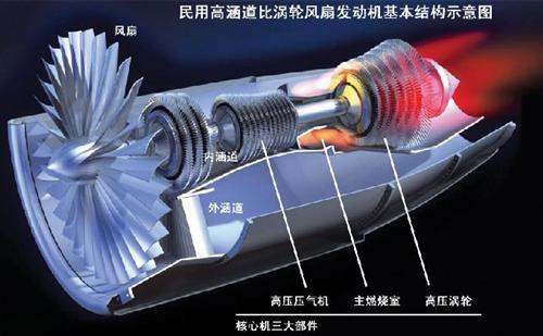 超级牛逼;通裕的碳化钨是喷气发动机主体核心材料!