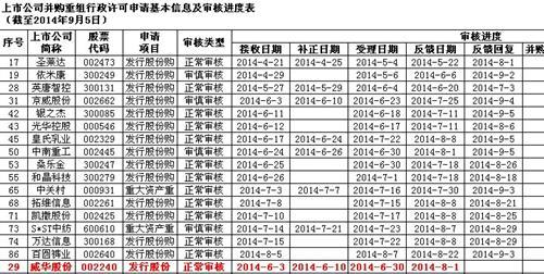 上市公司并购重组审核进度表(截至2014年9月5日) - 稀土天使 - 稀土天使的博客