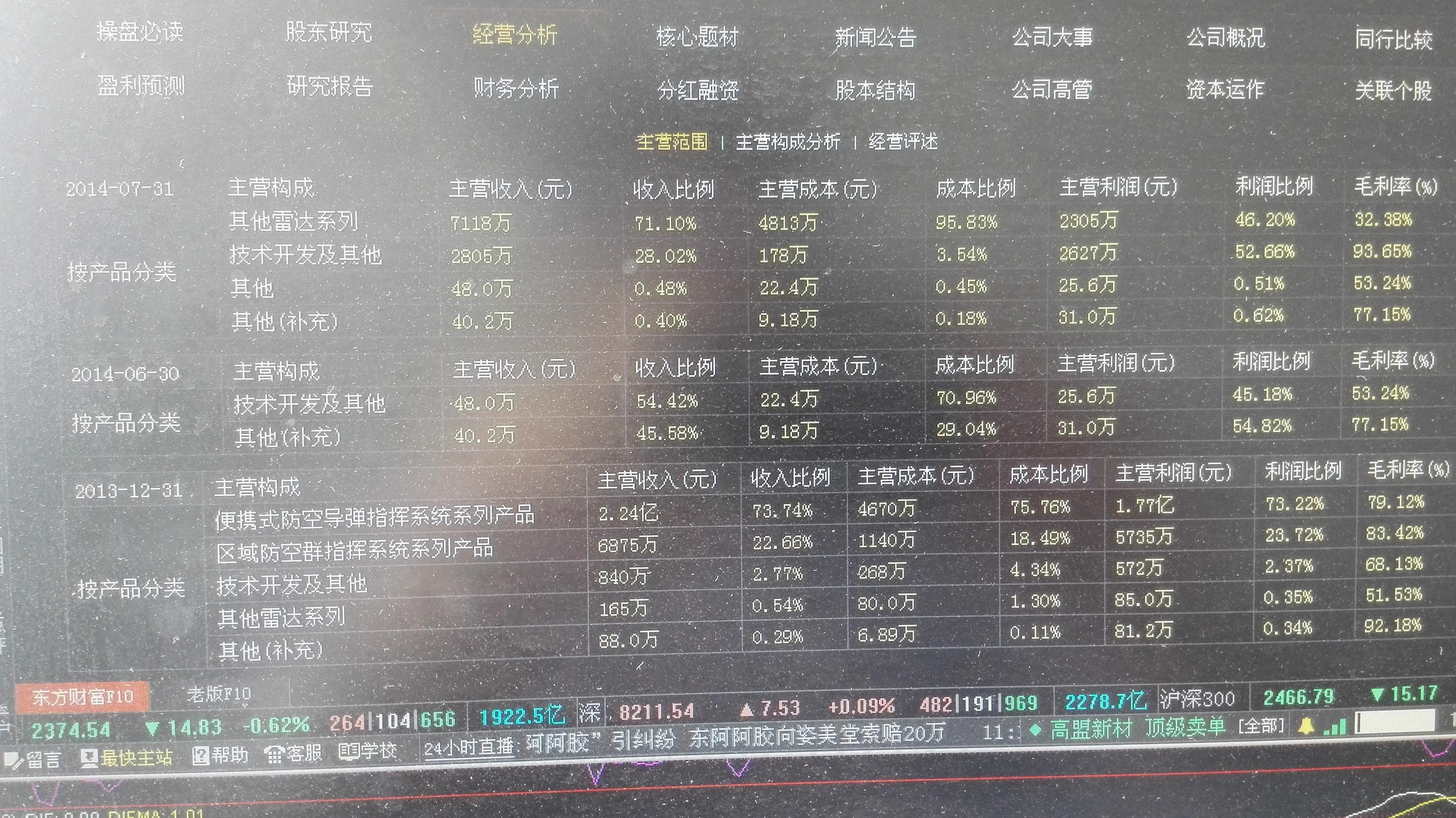 天和防务利润_天和防务(300397)股吧_东方财富网股吧