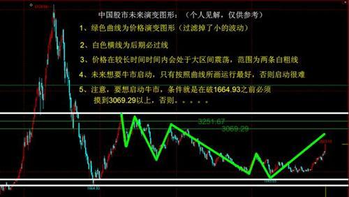 中国股市大盘走势未来演变图 再次提醒,望珍重