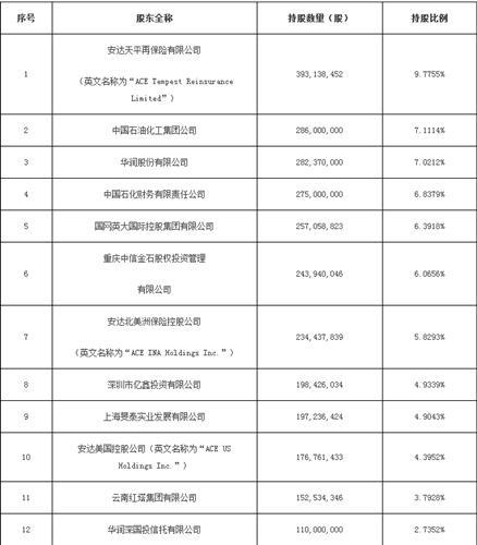 华泰保险股东名单_内蒙君正(601216)股吧_东