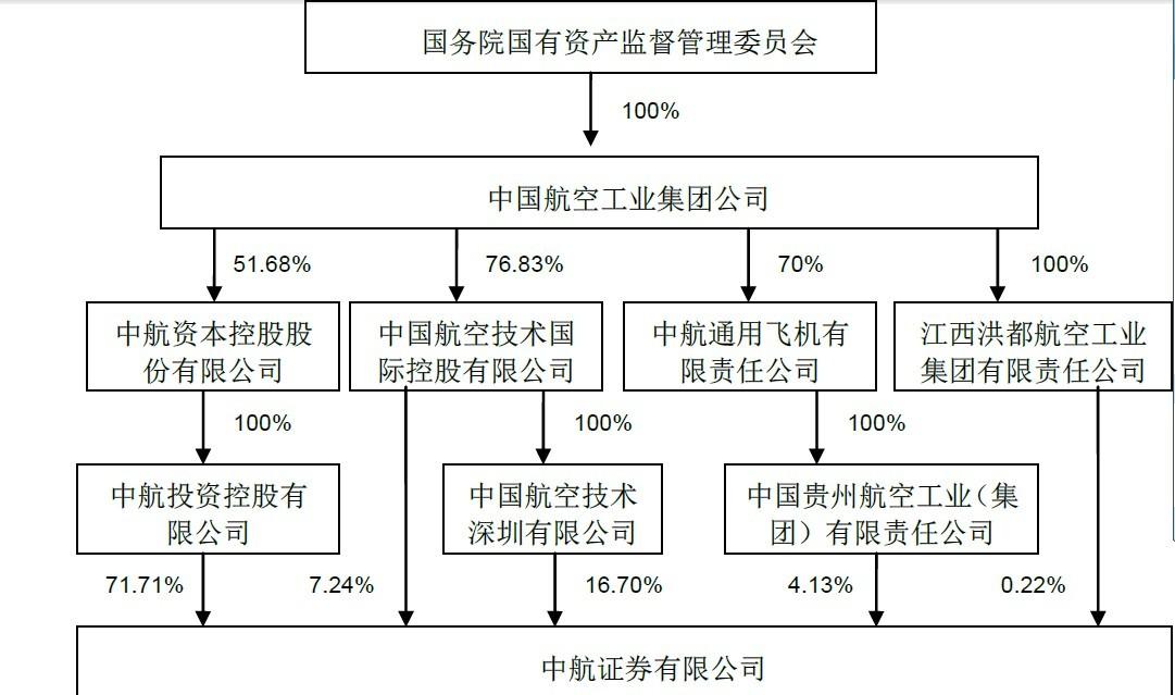 各子公司股权结构:中航证券