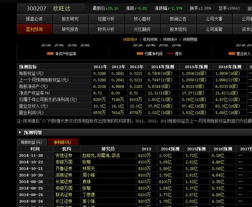 欣旺达券商业绩预测!_欣旺达(300207)股吧_东