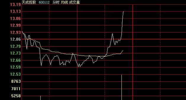 600225资金流向_下午涨停_天津松江(600225)股吧_东方财富网股吧