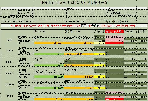 中国平安股权结构
