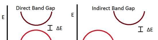 硅的电子能带结构图
