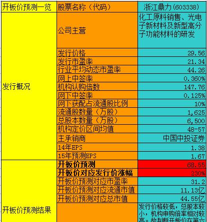 浙江鼎力:第六个涨停后突破68大关