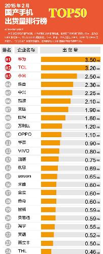 2015年1月和2月份国产手机国内出货量排行榜