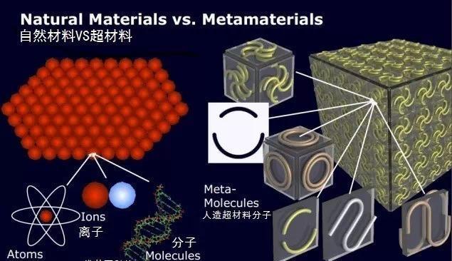 智能结构材料集成器件:如自诊断,自修复智能材料,传感器蒙皮材料,纳米