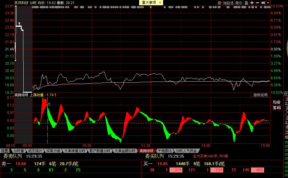 东风科技level-2数据