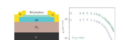 中国科大在黑磷低维原子晶体中实现高迁移率二维电子