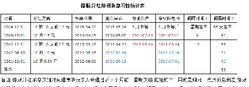 分红除权派息公布时间_德联集团(002666)股吧