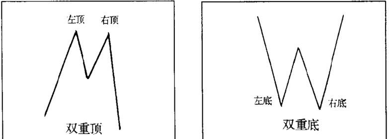 深圳期货配资,股票配资:形态分析:双顶和双底解析