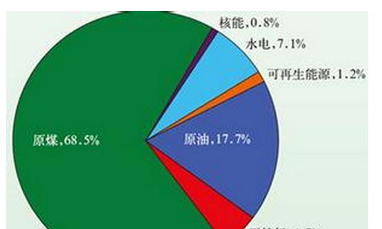 中国一次能源结构图_中国核电(601985)股吧