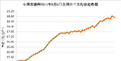 2月13日广西省生猪市场行情动态