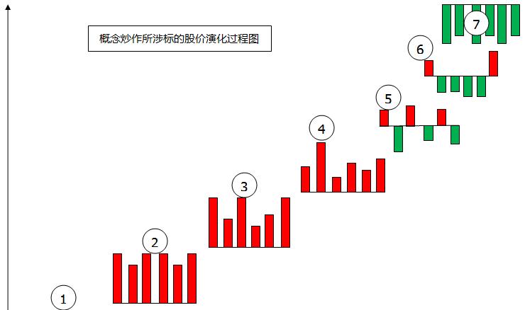 概念炒作 股价演化规律转 趋势先知无敌