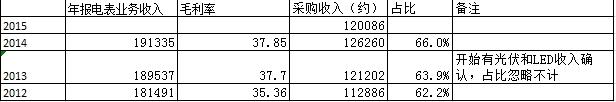 林洋电子业绩解读,成长性确定 - 王朝雄 - 王朝雄