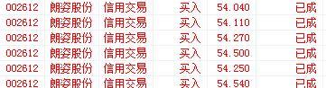 2015.12.9:本博布局--002612 朗姿股份 - 佳丽 - 东方财富金股