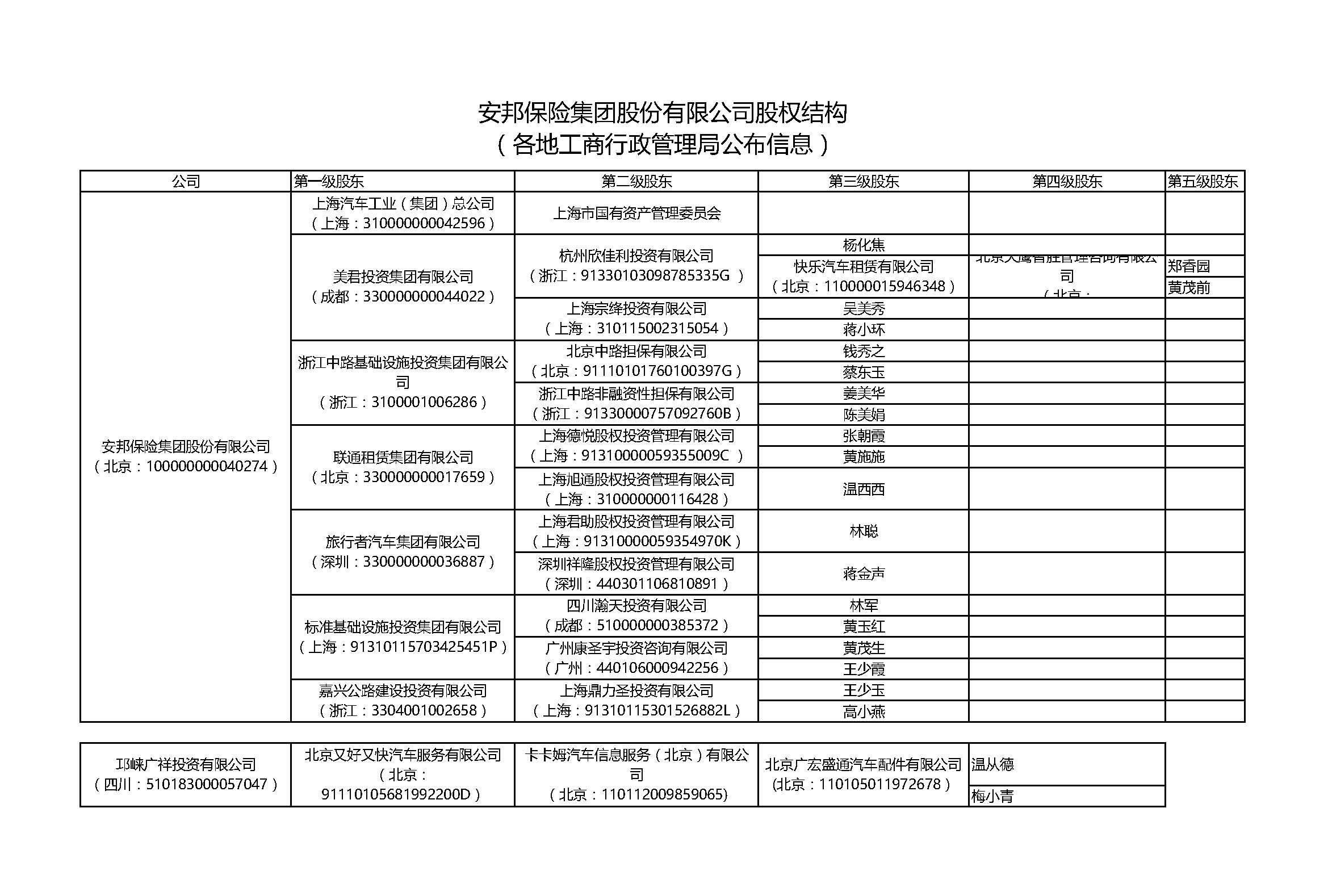 有限公司股权结构 (各地工商行政管理局公布信息)