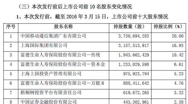 梧桐树投资平台有限责任公司成为浦发银行的第七大单