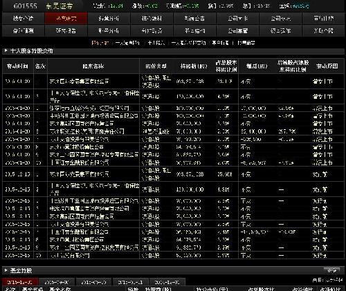 东吴证券02月13日沪股通减持94.00万股