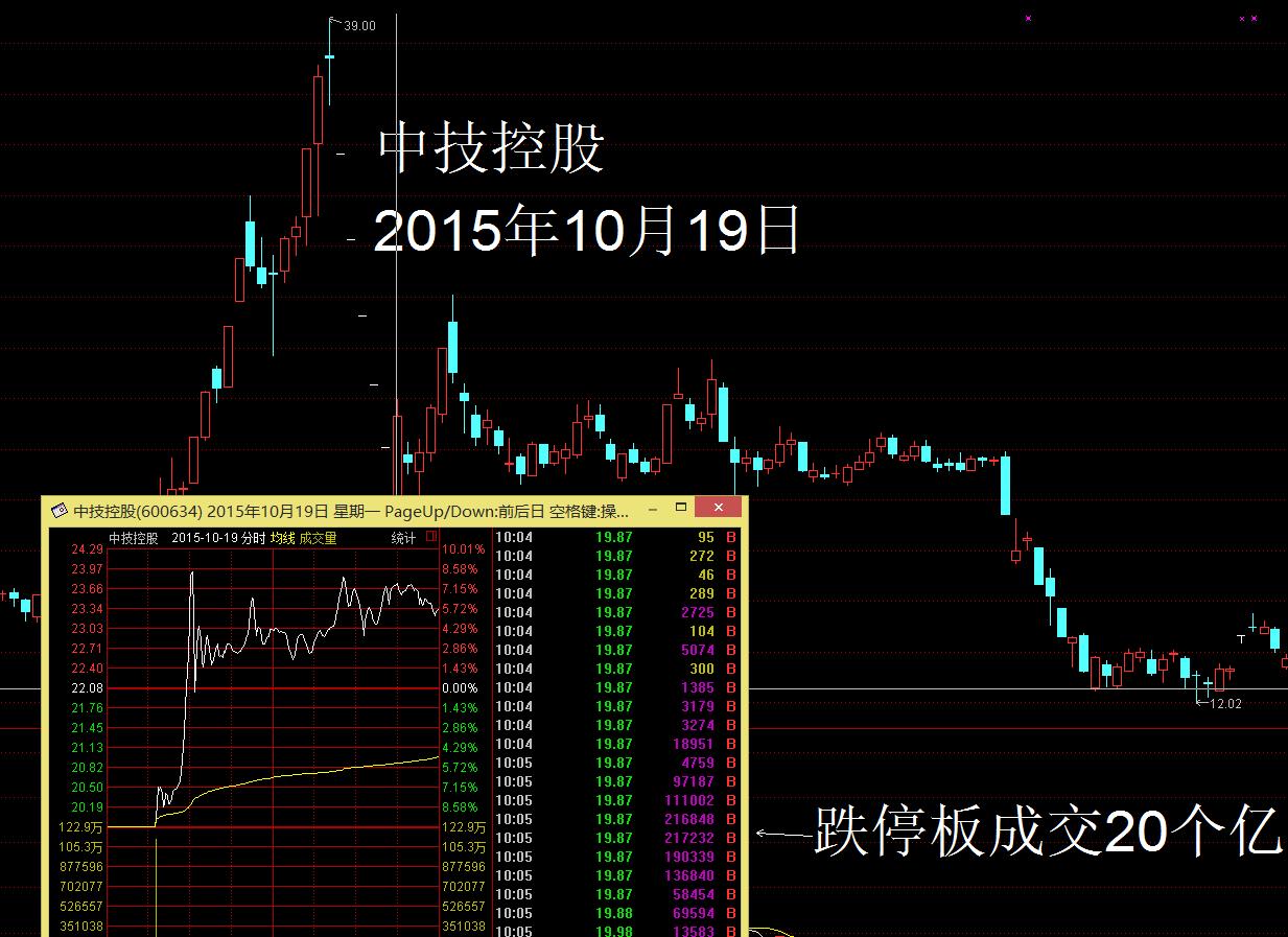 三天大涨30个股的成因解析 - 春时风ybin271(王和) - 春时风ybin271的博客(王和地)