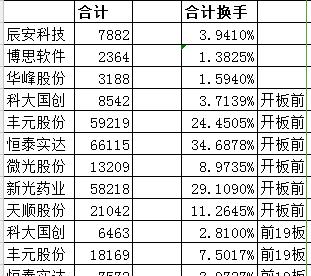为什么删我帖子_辰安科技(300523)股吧_东方