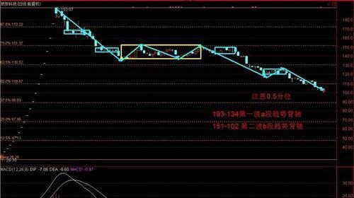 300523 辰安科技100元中期底部论_辰安科技(