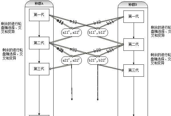 v    图2 :神经元结构示例图 2 ,拓扑技术结合遗传神经网络(及只生长
