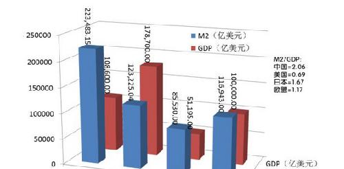 官方统计数据显示,通过跨境人民币结算渠道流出的净