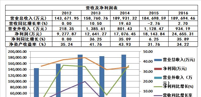 三雄极光公司介绍和简单财务数据分析