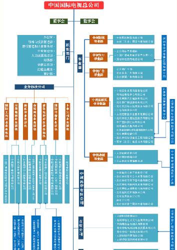 中视传媒控股股东中国国际电视总公司组织结构变迁图
