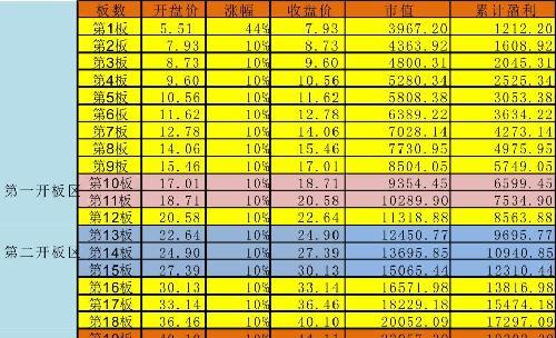 21板价格表_朗新科技(300682)股吧_东方财富