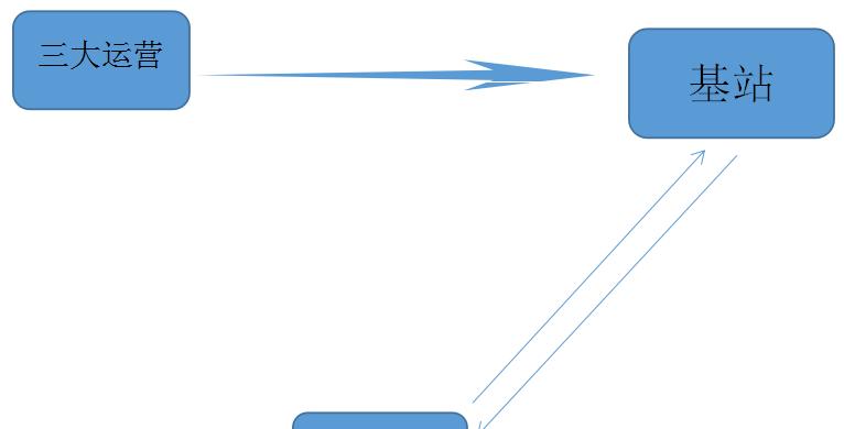 5G产业链分析图谱图片