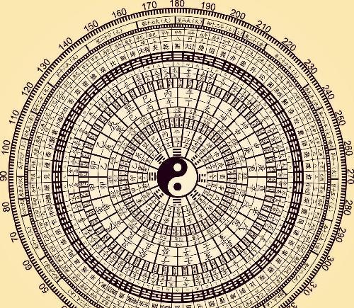 结合《太极》《阴阳》《河图洛书》《周易》《五行》《九宫八卦》等