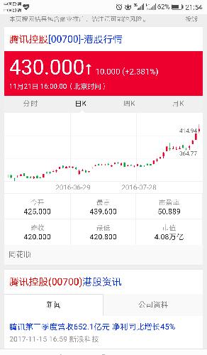腾讯总裁马化腾由自己持有腾讯股票16 减持到只剩8 ,但腾讯股票价