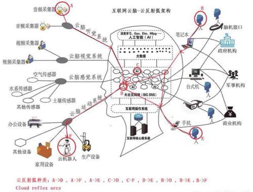 人与人,人与物,物与物的交互和沟通,形成互联网(城市)云脑的神经网络