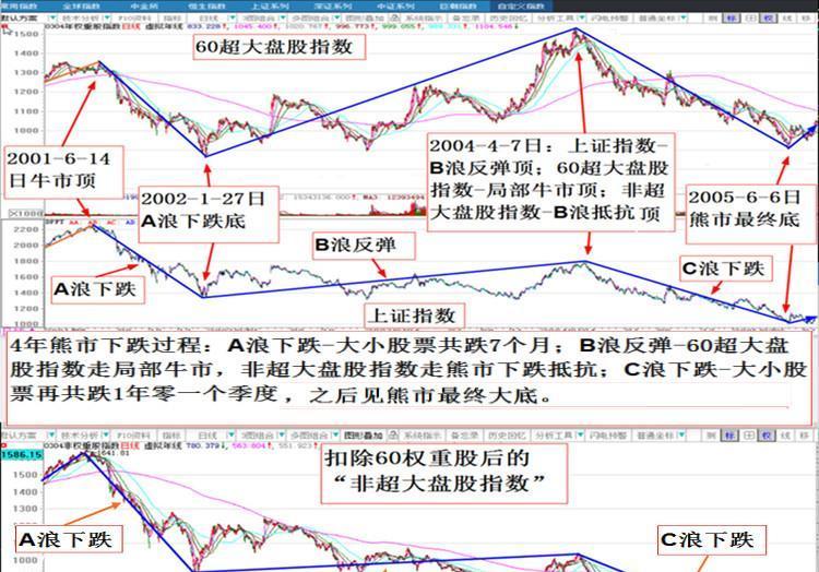 股市场运行规律汇总 - 与势行 - 与势行博客